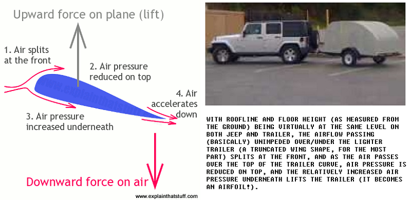 how-airfoil-wing-makes-A TRAILER-lift.png
