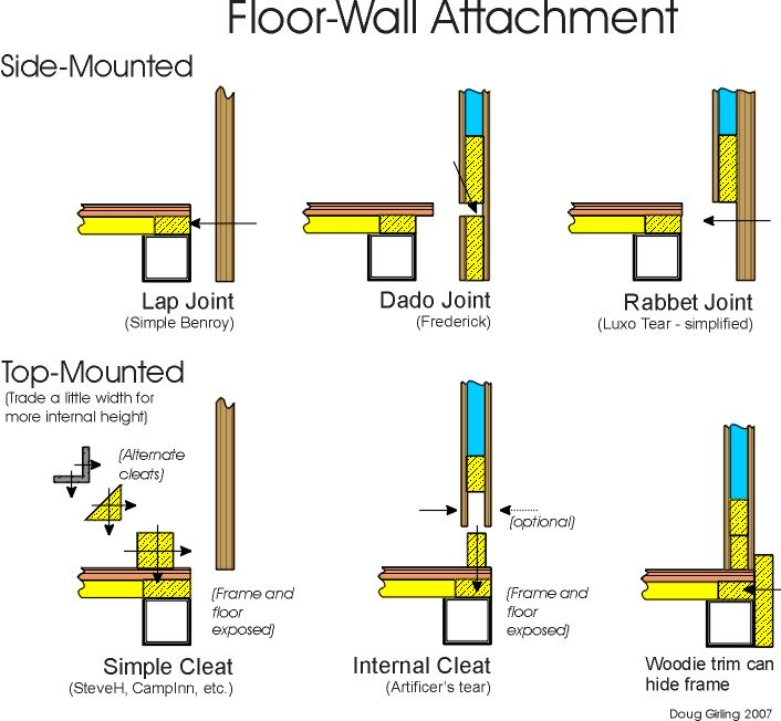 Wall-Floor Attachment Options.jpg